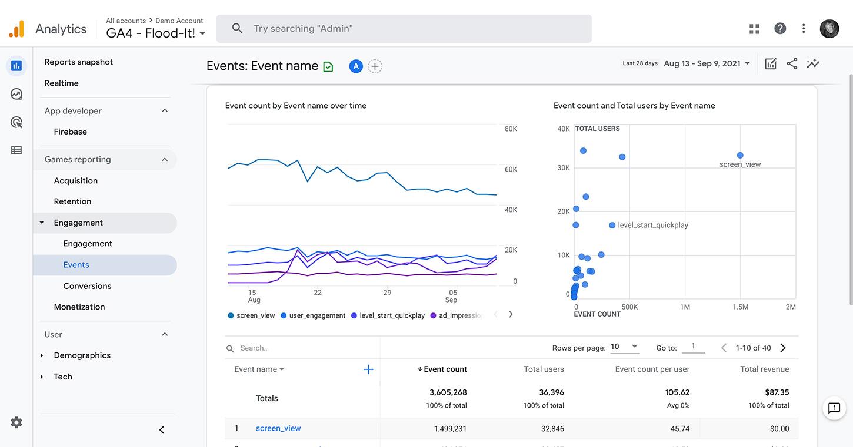 GA4 Event Driven Data Model